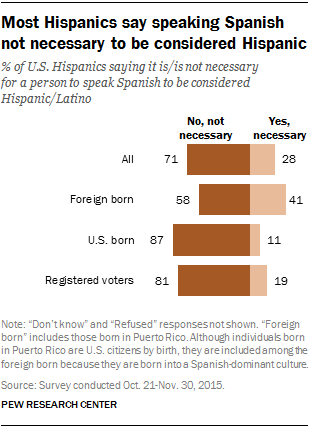 Most Hispanics say speaking Spanish not necessary to be considered Hispanic