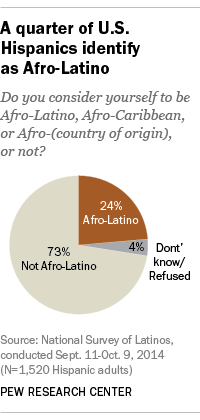 2017 05 12 Latinos May Need Different Approaches When It Comes To Public Health Due To The Diversity Within The Latino Community  >> Afro Latino A Deeply Rooted Identity Among U S Hispanics Pew