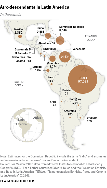 Afro-descendants in Latin America