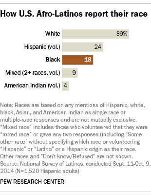 How U.S. Afro-Latinos report their race