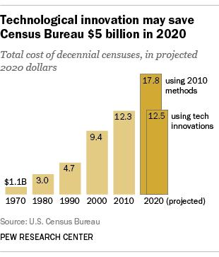 Technological innovation may save Census Bureau $5 billion in 2020