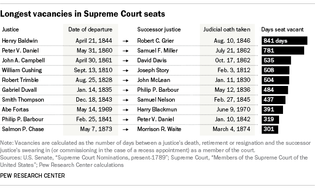 Longest vacancies in Supreme Court seats