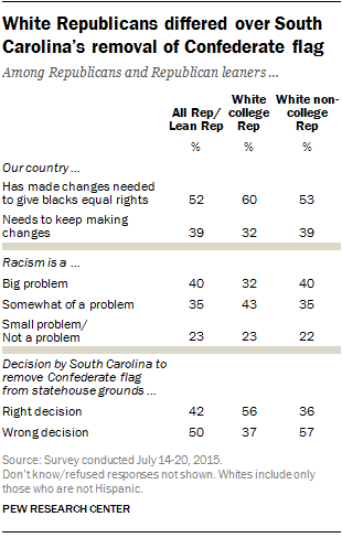 White Republicans differed over South Carolina's removal of Confederate flag