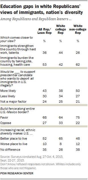 Education gaps in white Republicans' views of immigrants, nation's diversity