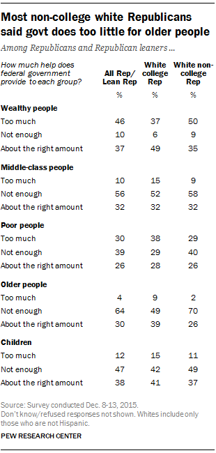 Most non-college white Republicans said govt does too little for older people