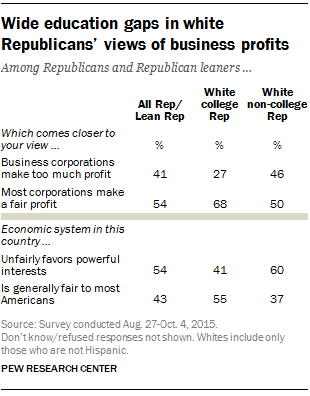 Wide education gaps in white Republicans' views of business profits