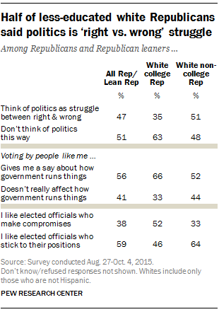 Half of less-educated white Republicans said politics is 'right vs wrong' struggle