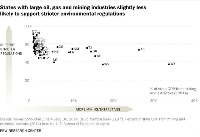 States with large oil, gas and mining industries slightly less likely to support stricter environmental regulations