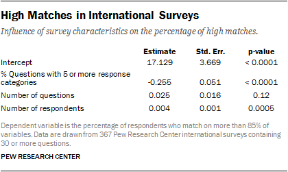 High Matches in International Surveys