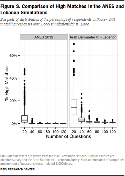 Figure 3. Comparison of High Matches in the ANES and Lebanon Simulations