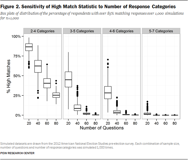 Figure 2. Sensitivity of High Match Statistic to Number of Response Categories