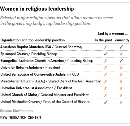 Women Relatively Rare In Top Positions Of Religious Leadership - Top religions 2016
