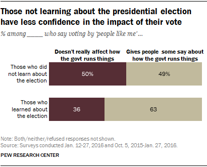 Those not learning about the presidential election have less confidence in the impact of their vote