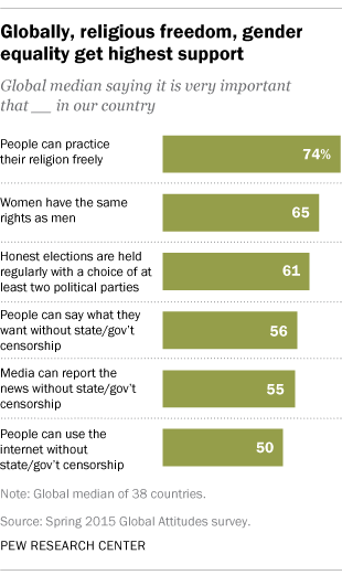 Globally, religious freedom, gender equality get highest support