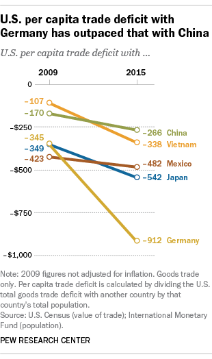 U.S. per capita trade deficit with Germany has outpaced that with China