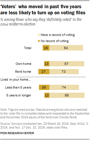 'Voters' who moved in past five years are less likely to turn up on voting files