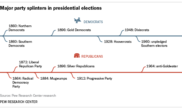 Major party splinters in presidential elections