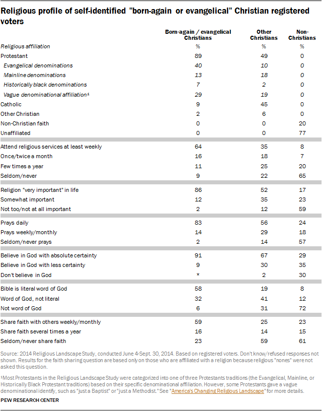 "Religious profile of self-identified ""born-again or evangelical"" Christian registered voters"