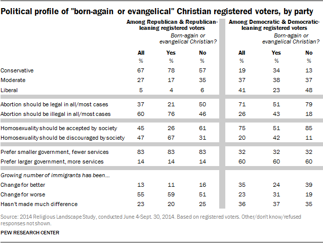 "Political profile of ""born-again or evangelical"" Christian registered voters, by party"