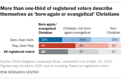 More than one-third of registered voters describe themselves as 'born-again or Evangelical' Christians