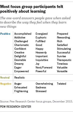 Most focus group participants felt positively about learning