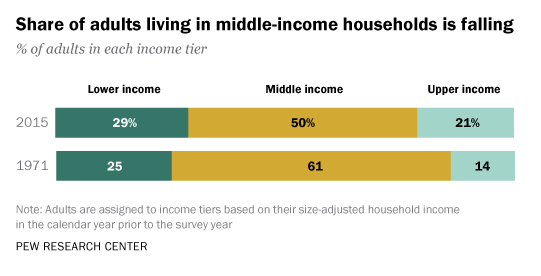 Middle-income households in U.S.