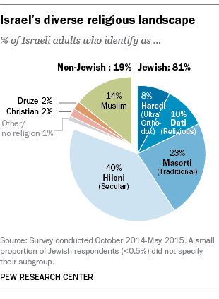 Religion And Politics In Israel Key Findings Pew Research Center - World's largest religions in order