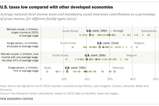 Americans tax bills are below average among developed nations as congress debates a major overhaul of the tax code its an opportune time to take another look at how americans tax bills compare with those of people sciox Gallery