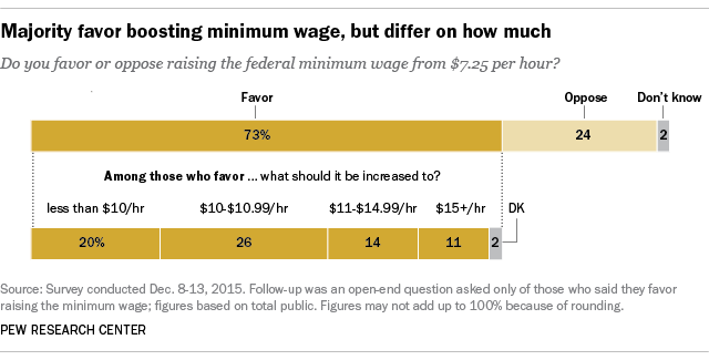 why minimum wage should be increases