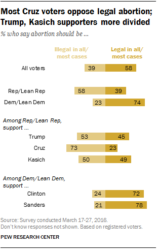 Most Cruz voters oppose legal abortion; Trump, Kasich supporters more divided