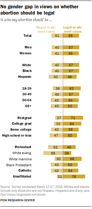 No gender gap in views on whether abortion should be legal