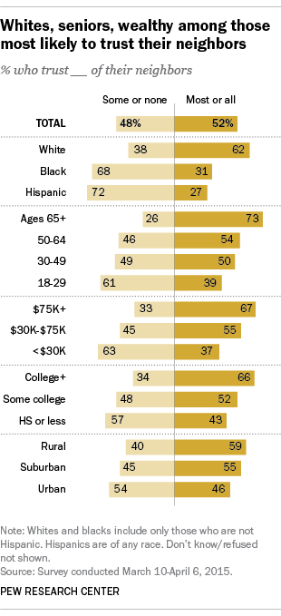 Whites, seniors, wealthy among those most likely to trust their neighbors