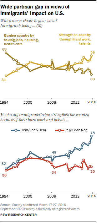 Wide partisan gap in views of immigrants' impact on U.S.