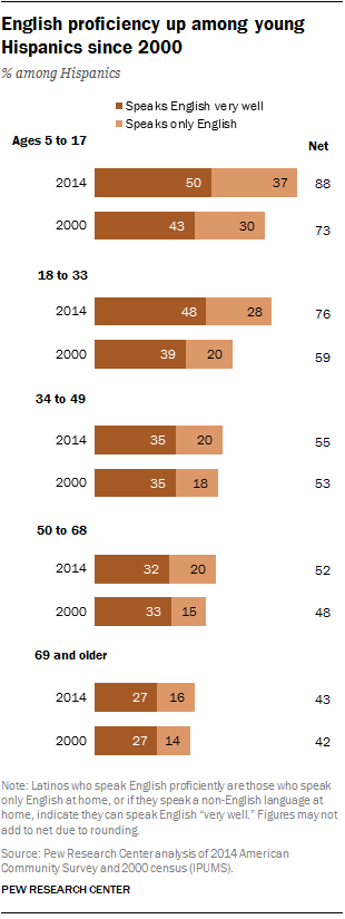 English proficiency up among young Hispanics since 2000