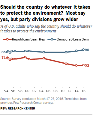 Should the country do whatever it takes to protect the environment? Most Americans say yes, but party divisions grow wider