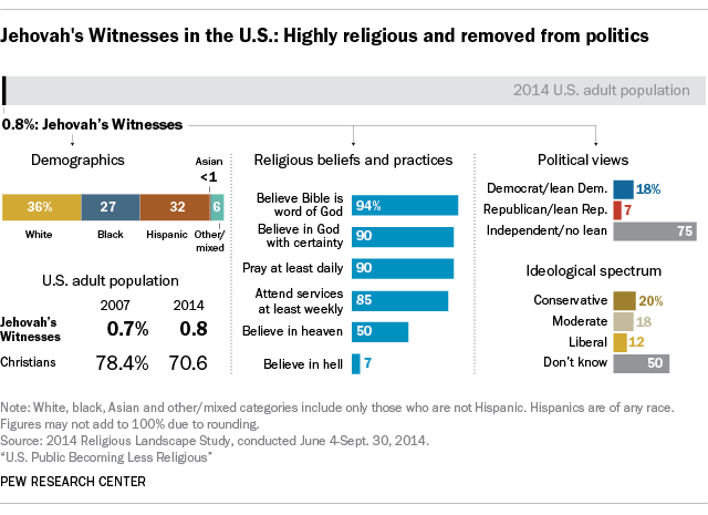 Pew global attitudes homosexuality and christianity