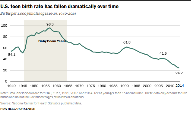 U.S. teen birth rate has fallen dramatically over time