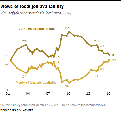 Views of local job availability