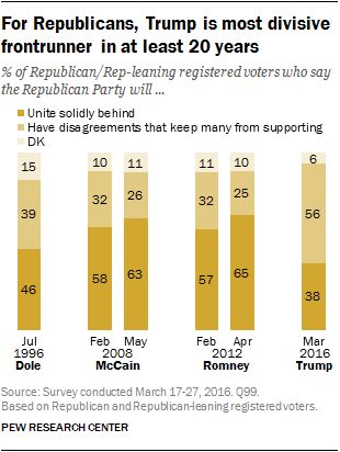 For Republicans, Trump is most divisive frontrunner in at least 20 years
