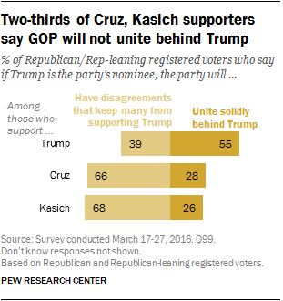 Two-thirds of Cruz, Kasich supporters say GOP will not unite behind Trump