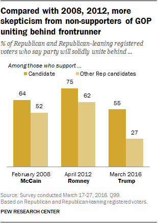Compared with 2008, 2012, more skepticism from non-supporters of GOP uniting behind frontrunner