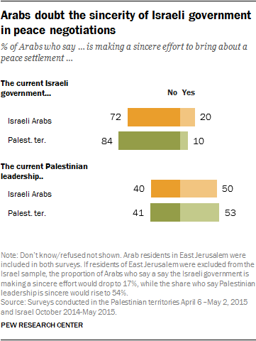 Arabs doubt the sincerity of Israeli government in peace negotiations