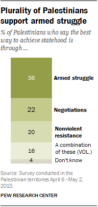 Plurality of Palestinians support armed struggle