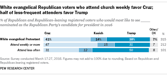 White evangelical Republican voters who attend church weekly favor Cruz; half of less-frequent attenders favor Trump
