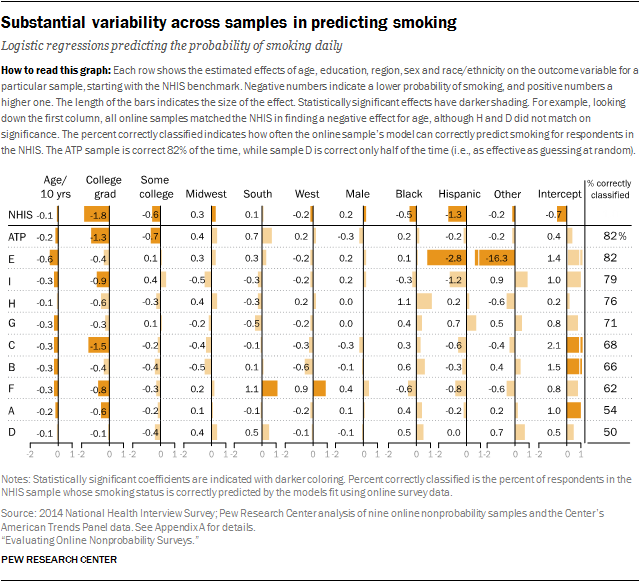 Substantial variability across samples in predicting smoking