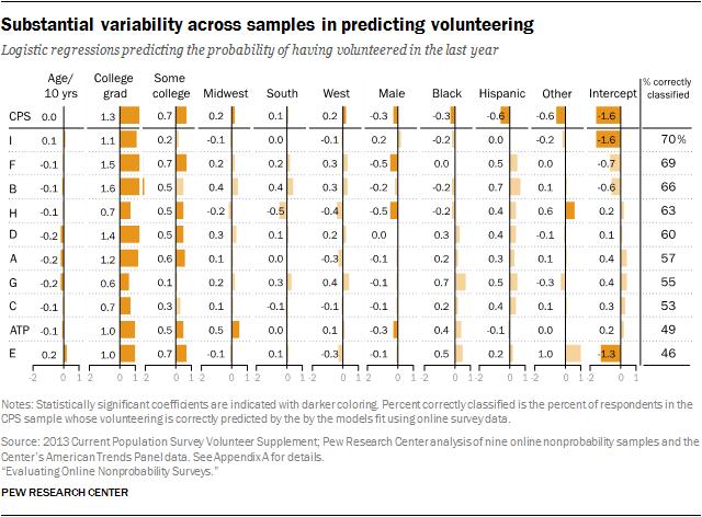 Substantial variability across samples in predicting volunteering