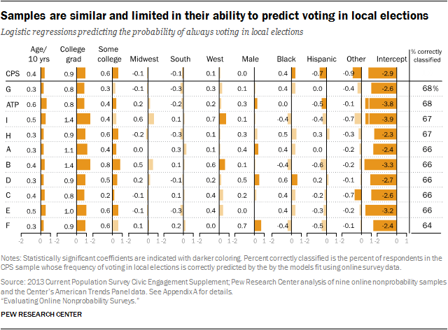 Samples are similar and limited in their ability to predict voting in local elections