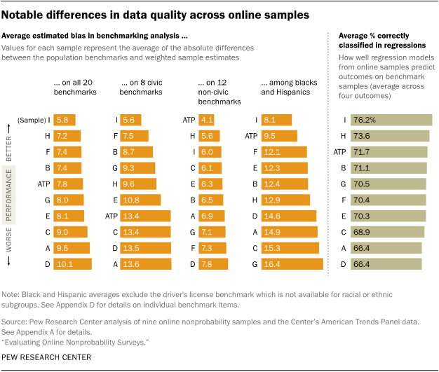 Notable differences in data quality across online samples