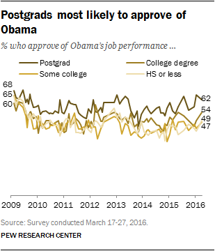 Postgrads most likely to approve of Obama
