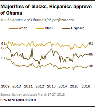 Majorities of blacks, Hispanics approve of Obama